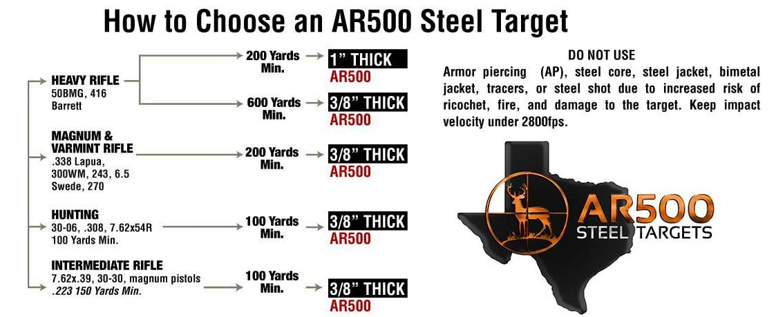 How Do I Choose My AR500 Steel Target? 1